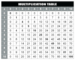 16 Times Table Chart Table 16 Gpswellness Info