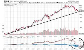 Gold Chart Today Opportunity For Gold Today Same As It Was For Stocks In