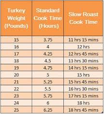 Turkey Bake Time Chart How To Cook A Turkey Moist And Amazing Every Time