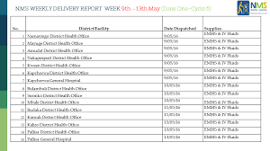 Dilivery Report Nms Weekly Delivery Report Week 9th 13th May 2016 Zone One
