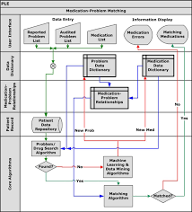 Clinical Decision Support Systems An Effective Pathway To