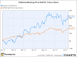 Why Yahoo Stock Is Beating The Market In 2013 The Motley Fool