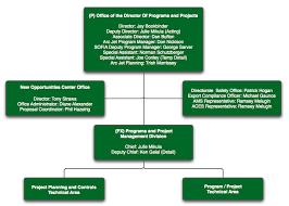 Organization And Competencies Nasa