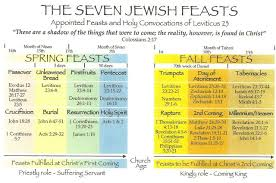 Overview Of The Seven Jewish Feasts Jewish Calendar Bible