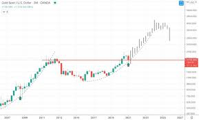 Gold will rise to $3,000 within the year of 2024, $3,500 in 2026, $4,000 in 2028 and $5,000 in 2032. Gold Price Forecast Predictions For 2021 2022 2023 2025 2030 Primexbt