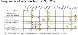 Raci Chart Responsibility Assignment Matrix Wikiwand