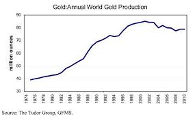 Gold Supply Chart A Little Background On The Effect Of Gold Mining Supply On