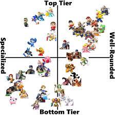 Should We Adopt A Bidimensional Tier List Smashbros