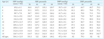 Distribution Of Blood Pressure Correlates Of Hypertension