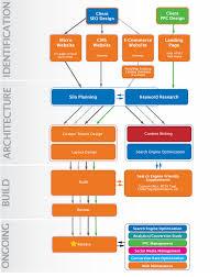 Web Design Methodology Process Chart Vab Media