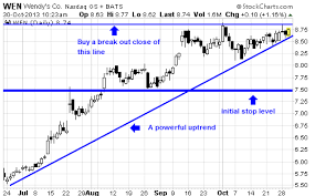 Wendy S Stock Chart Hondayes Wendys Company Nasdaq Wen Should Continue To