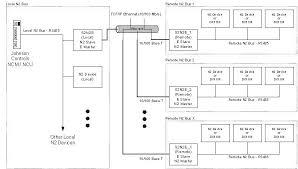 s2n2e gateway s2n2e topology