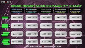 Chart 18650 18650 Resistance Capability Chart Pegasus Vapor Academy
