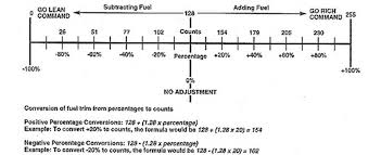 Fuel Trim Chart What Is Command Authority