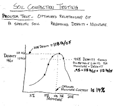 Soil Compaction Chart Soils Geology In Construction From Construction Knowledge Net