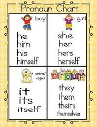 Pronoun Chart With Pictures Pronoun Chart Printable Activity Teaching English