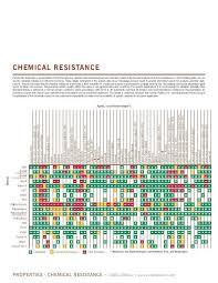 Polypropylene Compatibility Chart Chemical Compatibility Chart Plastics Bedowntowndaytona Com