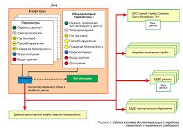 Реферат Структура системы безопасности жилого дома ru Существенное различие централизованного видеонаблюдения от системы локальной видеозаписи доступа в подъезд это возможность не только комплексного контроля