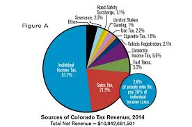 Colorado State Tax Chart Who Pays Colorado Taxes Independence Institute