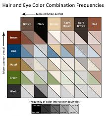 68 Precise Eye Hair Color Genetics Chart