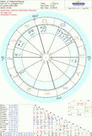 Gjm Natal Chart Gva