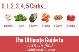 Ultimate Guide To Carbs In Food The Easy Infographic
