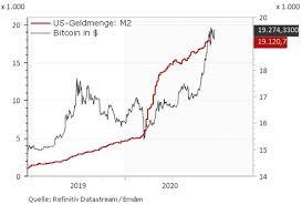 Preise je 1 aktueller bitcoin kurs; Iota Kurs Prognose Miota Im Hohenflug Das Ist Wichtig