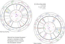 Eu Referendum Chart Aquarius Severn Astrology Society