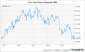 Ibm Stock Chart Ibm What Does Breaking Even Look Like International