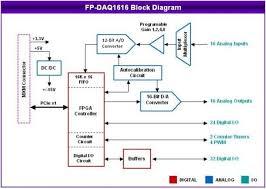 block diagram io explore wiring diagram on the net • analog i o pc 104 plus module 2mhz a d d a autocalibration rh diamondsystems com block diagram of emg block diagram of spectrophotometer