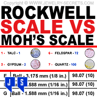 rockwell scale vs mohs scale of hardness