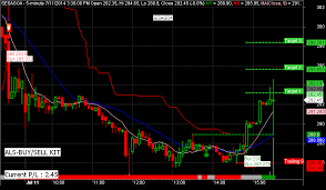 Nifty Live Chart With Buy Sell Signals In Mt4 Banknifty Specialist Bank Nifty Specialist Trading