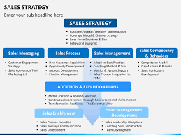 Sales Strategies Ppt Under Fontanacountryinn Com