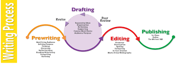 essay on writing process writing skills essay essay on writing process writing process ppt
