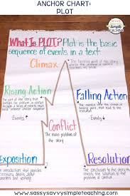 Literary Elements Anchor Chart The Best Anchor Charts Sassy Savvy Simple Teaching