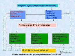 Презентация на тему Тема Бухгалтерская финансовая  7 Формы бухгалтерской отчетности