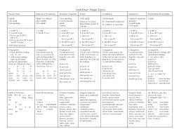 Er Chart Spanish 22 Surprising English Present Tense Chart