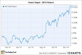 Home Depot Stock Price Chart Pay Prudential Online