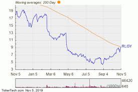 Rlgy Stock Chart Rlgy Makes Bullish Cross Above Critical Moving Average Nasdaq