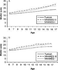 Comparison Of Muac Medians Of Boys A And Girls B In