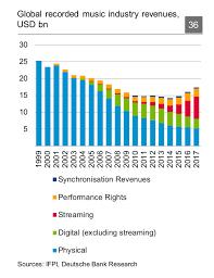Deutsche Charts 2003 Global Music Industry Revenues In 2019 Music Industry