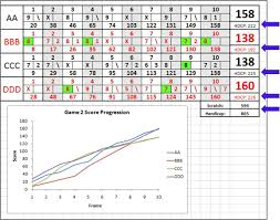 Bowling Spreadsheets Bowling Spreadsheet Spreadsheet Collections