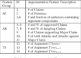 coarse grained argumentation features for scoring persuasive  table 1