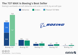 Chart The 737 Max Is Boeings Best Seller Statista
