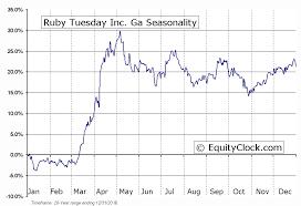 Ruby Tuesday Inc Ga Nyse Rt Seasonal Chart Equity Clock