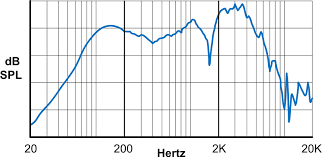 Speaker Frequency Range Chart Audible Frequency Range And Describing Tone Amplified Parts