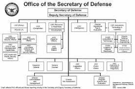 Us Navy Chain Of Command Chart Structure Of The United States Armed Forces Wikipedia