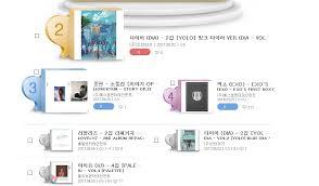 Chart Dias Yolo Is At 2 And 6 On Synnara Charts Charts