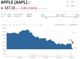 Apple Stock Chart 2018 Apple Dips After Reportedly Telling Suppliers To Cut Iphone