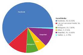 Uses Of Pie Chart Pie Chart With Data Cell Phone Usage On Statcrunch